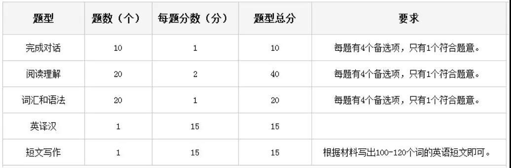 新华社云南分社电话_学位外语考试大纲及试题类型_河南大学自考网